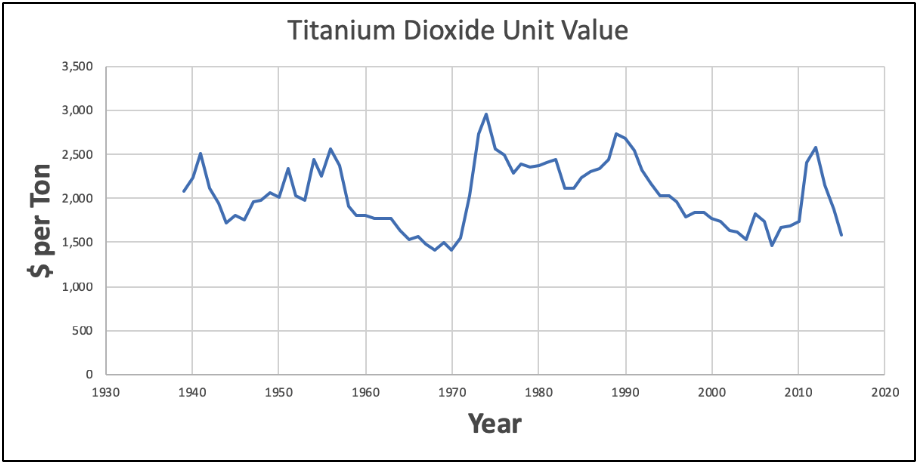 Titanium dioxide prices continue to slip on the market in Europe